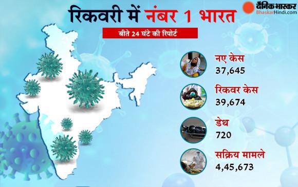 Coronavirus in India: कोरोना मरीजों की रिकवरी में नंबर 1 भारत, अब 5 लाख से भी कम एक्टिव केस