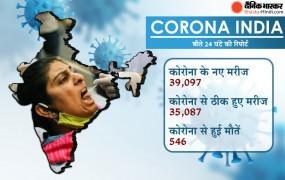 Covid-19 India: देश में 24 घंटे में सामने आए 39 हजार से अधिक नए केस, 546 लोगों की मौत