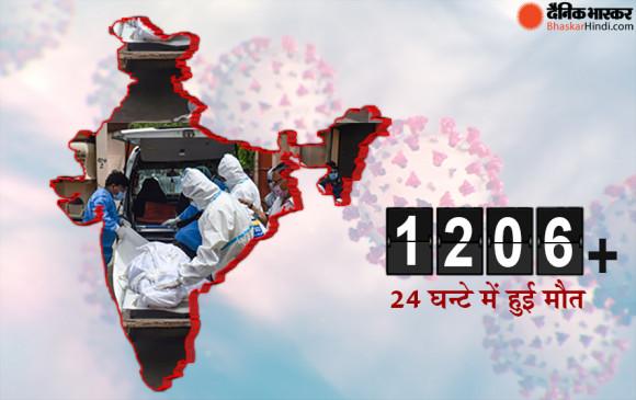 Covid-19 India: 12 दिन बाद सबसे ज्यादा मौतें दर्ज, 24 घंटे में 42766 संक्रमित सामने आए