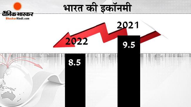 भारतीय अर्थव्यवस्था इस साल 9.5 फीसदी और 2022 में 8.5 फीसदी की दर से बढ़ेगी: आईएमएफ (IMF)
